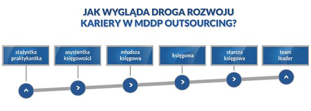 Jedna ześcieżek rozwoju wksięgowości MDDP Outsourcing
