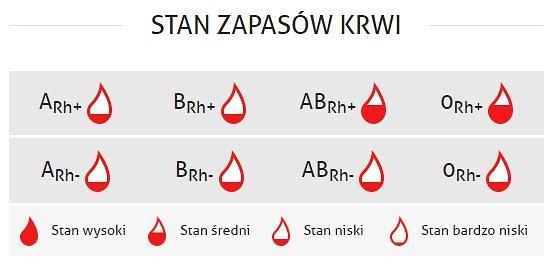 stan_krwi
